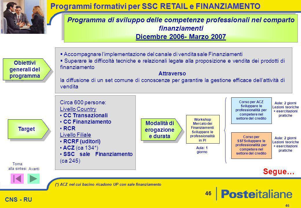 CNS - RU 46 Obiettivi generali del programma Programma di sviluppo delle competenze professionali nel comparto finanziamenti Dicembre 2006- Marzo 2007