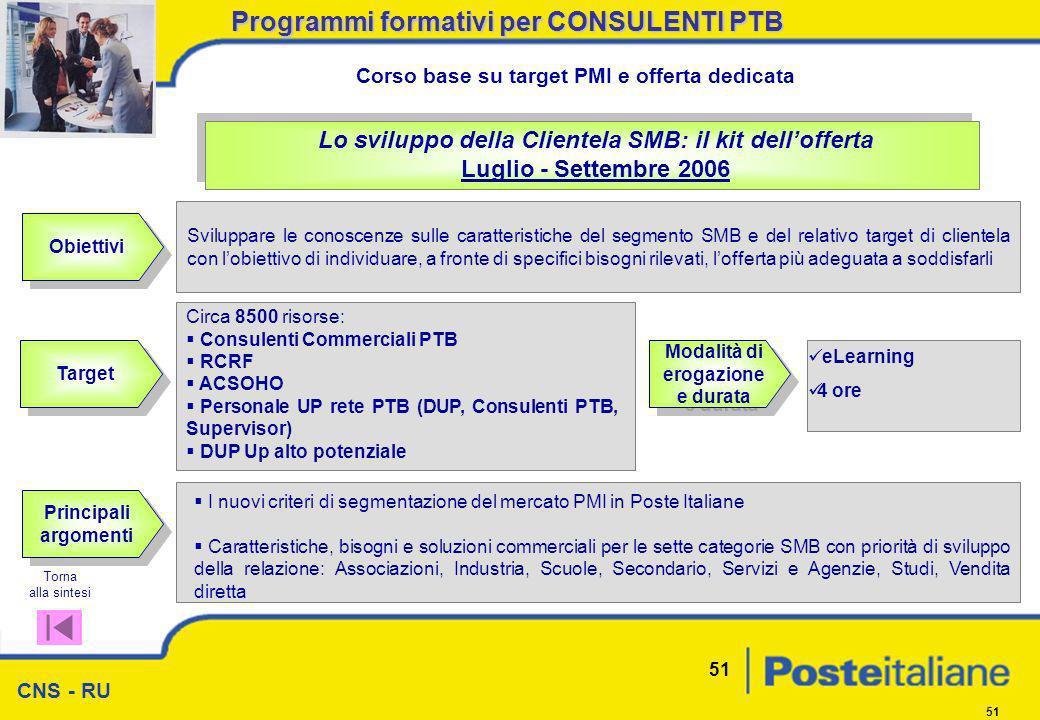 CNS - RU 51 Obiettivi Lo sviluppo della Clientela SMB: il kit dellofferta Luglio - Settembre 2006 Sviluppare le conoscenze sulle caratteristiche del s
