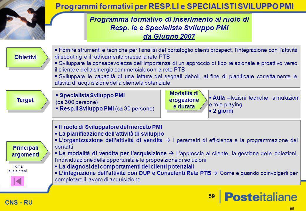 CNS - RU 59 Obiettivi Programma formativo di inserimento al ruolo di Resp. le e Specialista Sviluppo PMI da Giugno 2007 Programma formativo di inserim
