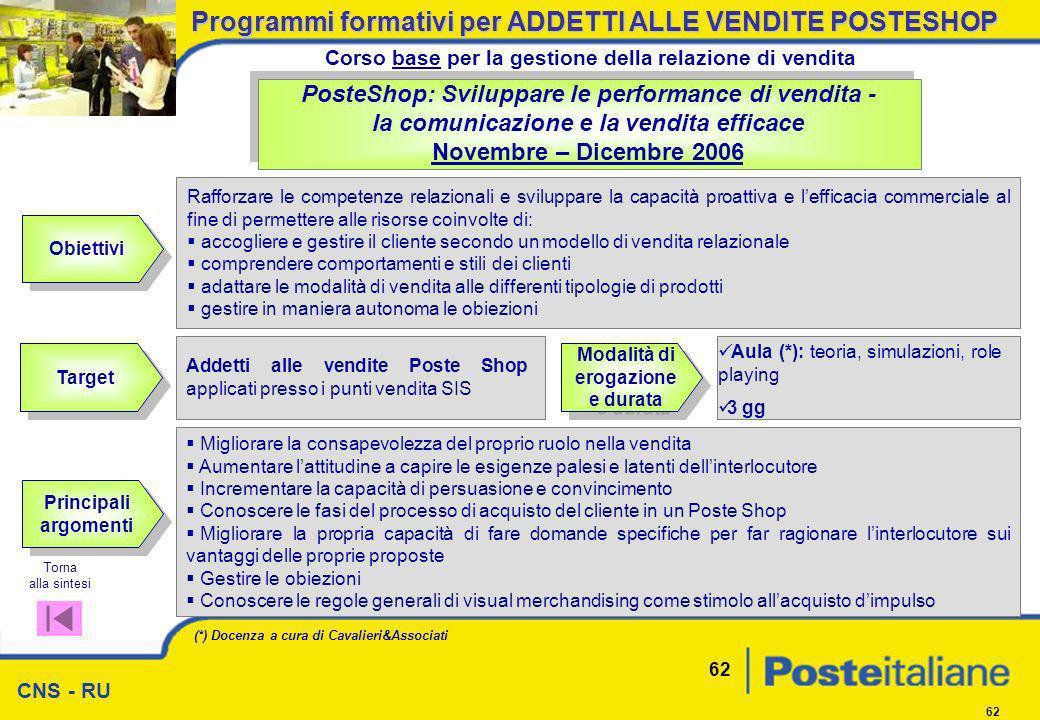 CNS - RU 62 Obiettivi PosteShop: Sviluppare le performance di vendita - la comunicazione e la vendita efficace Novembre – Dicembre 2006 Rafforzare le