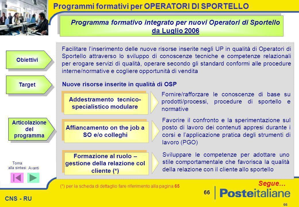 CNS - RU 66 Programma formativo integrato per nuovi Operatori di Sportello da Luglio 2006 Nuove risorse inserite in qualità di OSP Addestramento tecni