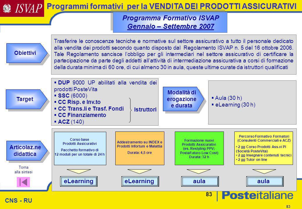 CNS - RU 83 Obiettivi Programma Formativo ISVAP Gennaio – Settembre 2007 Target Modalità di erogazione e durata Articolaz.ne didattica DUP 9000 UP abi