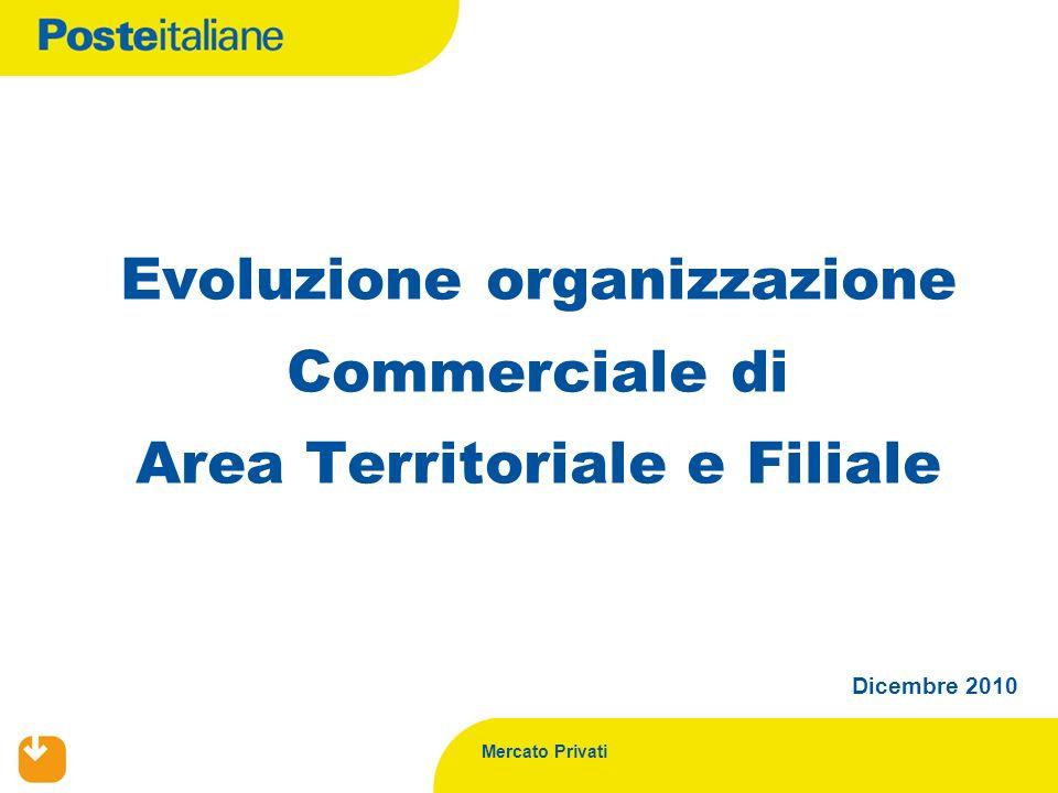 Mercato Privati Dicembre 2010 Evoluzione organizzazione Commerciale di Area Territoriale e Filiale