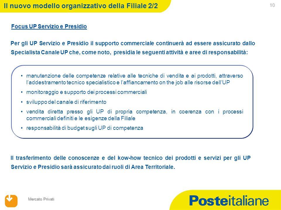 09/02/2014 Mercato Privati 10 10 Il nuovo modello organizzativo della Filiale 2/2 Focus UP Servizio e Presidio Per UP: Centrali Relazione/Transito Sta