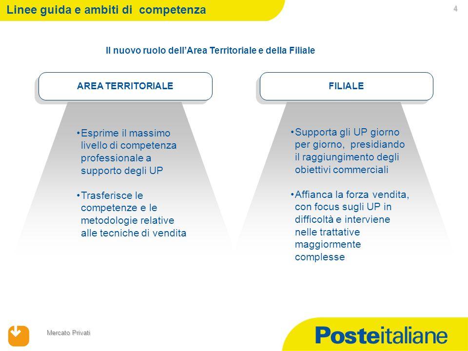 09/02/2014 Mercato Privati Referente pianificaz.Comm.