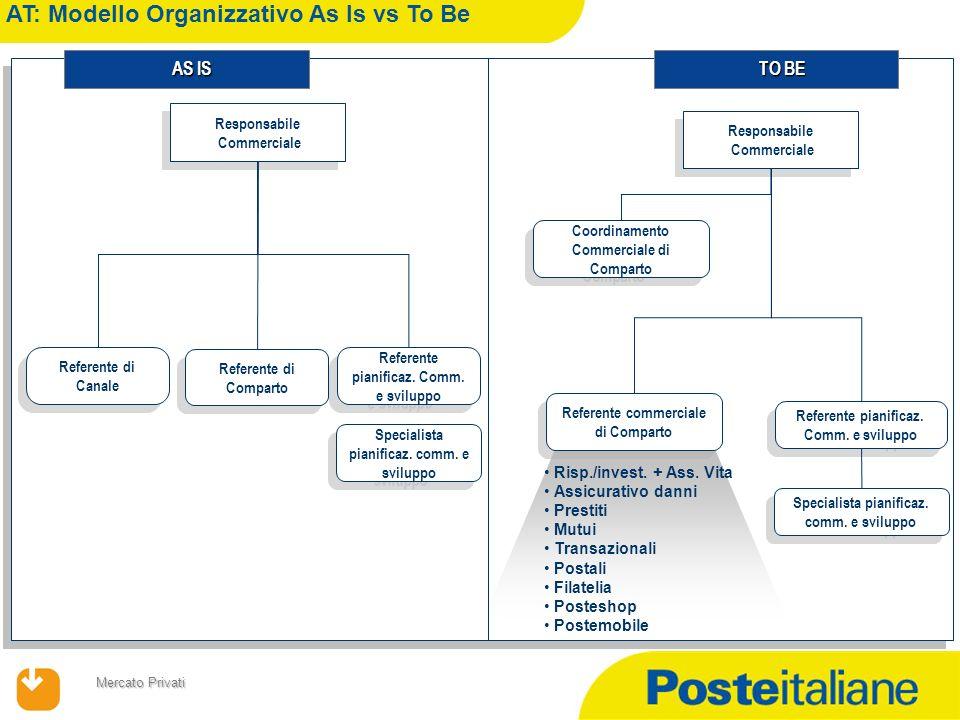09/02/2014 Mercato Privati Referente pianificaz. Comm. e sviluppo Responsabile Commerciale Responsabile Commerciale Referente commerciale di Comparto