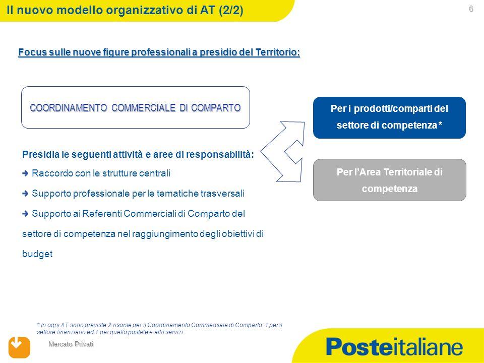 09/02/2014 Mercato Privati Per lArea Territoriale di competenza 6 Il nuovo modello organizzativo di AT (2/2) Focus sulle nuove figure professionali a