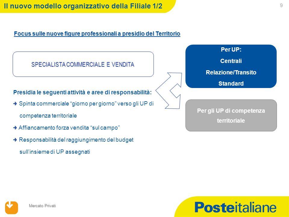 09/02/2014 Mercato Privati 9 Il nuovo modello organizzativo della Filiale 1/2 Focus sulle nuove figure professionali a presidio del Territorio SPECIAL