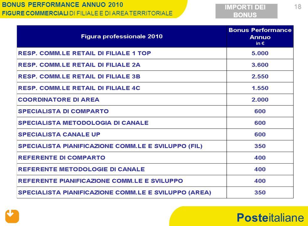 Posteitaliane 18 18 BONUS PERFORMANCE ANNUO 2010 FIGURE COMMERCIALI DI FILIALE E DI AREA TERRITORIALE IMPORTI DEI BONUS