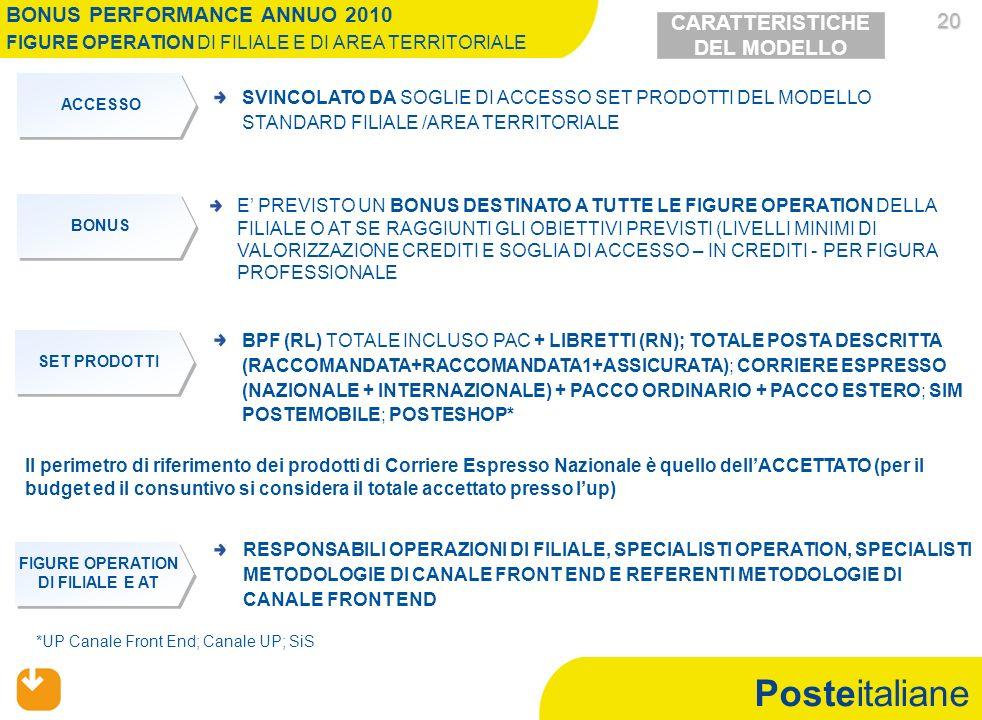 Posteitaliane 20 20 RESPONSABILI OPERAZIONI DI FILIALE, SPECIALISTI OPERATION, SPECIALISTI METODOLOGIE DI CANALE FRONT END E REFERENTI METODOLOGIE DI CANALE FRONT END SVINCOLATO DA SOGLIE DI ACCESSO SET PRODOTTI DEL MODELLO STANDARD FILIALE /AREA TERRITORIALE *UP Canale Front End; Canale UP; SiS BONUS PERFORMANCE ANNUO 2010 FIGURE OPERATION DI FILIALE E DI AREA TERRITORIALE ACCESSO FIGURE OPERATION DI FILIALE E AT CARATTERISTICHE DEL MODELLO E PREVISTO UN BONUS DESTINATO A TUTTE LE FIGURE OPERATION DELLA FILIALE O AT SE RAGGIUNTI GLI OBIETTIVI PREVISTI (LIVELLI MINIMI DI VALORIZZAZIONE CREDITI E SOGLIA DI ACCESSO – IN CREDITI - PER FIGURA PROFESSIONALE BONUS SET PRODOTTI BPF (RL) TOTALE INCLUSO PAC + LIBRETTI (RN); TOTALE POSTA DESCRITTA (RACCOMANDATA+RACCOMANDATA1+ASSICURATA); CORRIERE ESPRESSO (NAZIONALE + INTERNAZIONALE) + PACCO ORDINARIO + PACCO ESTERO; SIM POSTEMOBILE; POSTESHOP* Il perimetro di riferimento dei prodotti di Corriere Espresso Nazionale è quello dellACCETTATO (per il budget ed il consuntivo si considera il totale accettato presso lup)