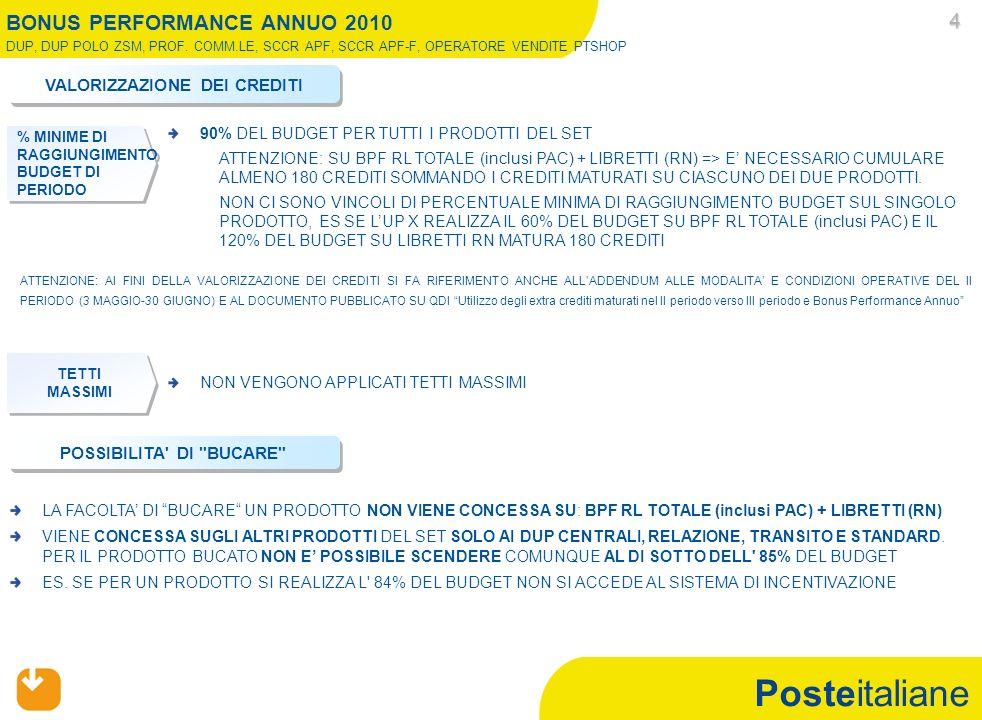Posteitaliane PRODOTTI CPI= Postaprotezione Prestiti Personali + Postaprotezione Mutui 5 Il perimetro di riferimento dei prodotti di Corriere Espresso Nazionale è quello dellACCETTATO (per il budget ed il consuntivo si considera il totale accettato presso lup) BONUS PERFORMANCE ANNUO 2010 DUP, DUP POLO ZSM, PROF.