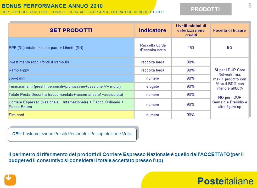 Posteitaliane PRODOTTI CPI= Postaprotezione Prestiti Personali + Postaprotezione Mutui 5 Il perimetro di riferimento dei prodotti di Corriere Espresso