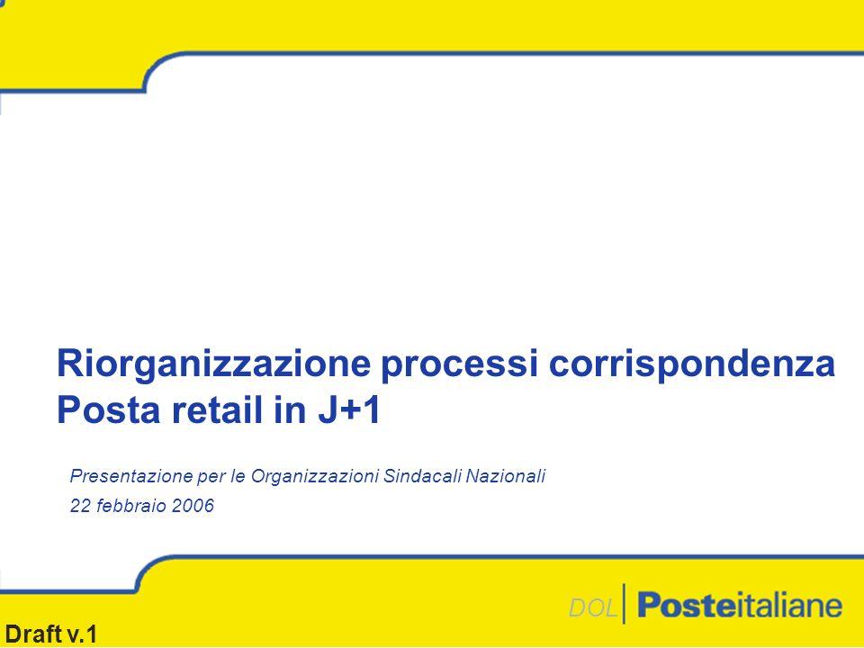Draft v.1 DOL Presentazione per le Organizzazioni Sindacali Nazionali 22 febbraio 2006 Riorganizzazione processi corrispondenza Posta retail in J+1