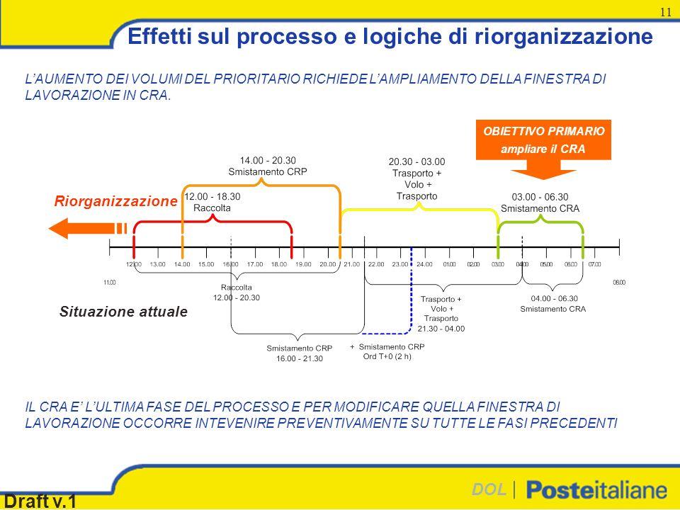 DOL Draft v.1 11 Effetti sul processo e logiche di riorganizzazione LAUMENTO DEI VOLUMI DEL PRIORITARIO RICHIEDE LAMPLIAMENTO DELLA FINESTRA DI LAVORAZIONE IN CRA.