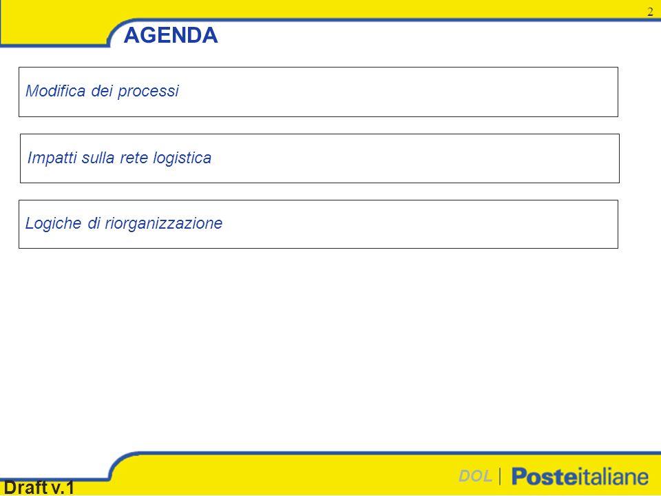 DOL Draft v.1 2 AGENDA Logiche di riorganizzazione Modifica dei processi Impatti sulla rete logistica