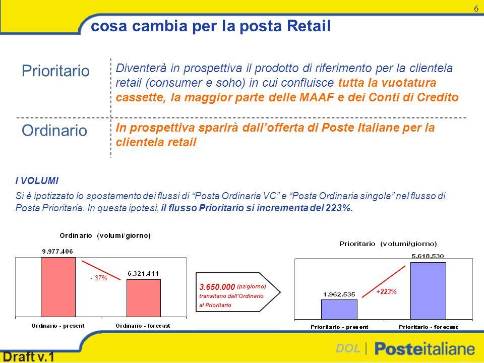 DOL Draft v.1 6 cosa cambia per la posta Retail Prioritario Diventerà in prospettiva il prodotto di riferimento per la clientela retail (consumer e soho) in cui confluisce tutta la vuotatura cassette, la maggior parte delle MAAF e dei Conti di Credito Ordinario In prospettiva sparirà dallofferta di Poste Italiane per la clientela retail 3.650.000 (pz/giorno) transitano dallOrdinario al Prioritario - 37% +223% I VOLUMI Si è ipotizzato lo spostamento dei flussi di Posta Ordinaria VC e Posta Ordinaria singola nel flusso di Posta Prioritaria.