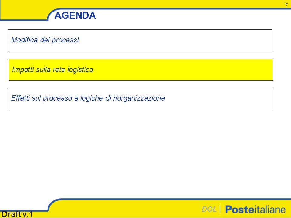DOL Draft v.1 7 AGENDA Effetti sul processo e logiche di riorganizzazione Modifica dei processi Impatti sulla rete logistica