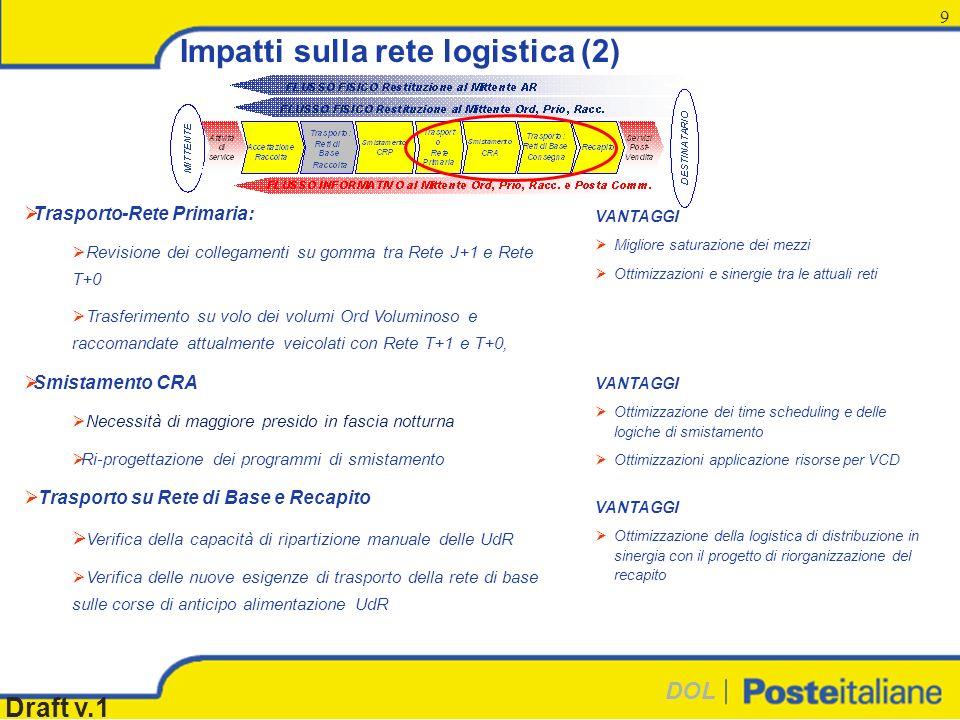DOL Draft v.1 9 Impatti sulla rete logistica (2) Trasporto-Rete Primaria: Revisione dei collegamenti su gomma tra Rete J+1 e Rete T+0 Trasferimento su volo dei volumi Ord Voluminoso e raccomandate attualmente veicolati con Rete T+1 e T+0, Smistamento CRA Necessità di maggiore presido in fascia notturna Ri-progettazione dei programmi di smistamento Trasporto su Rete di Base e Recapito Verifica della capacità di ripartizione manuale delle UdR Verifica delle nuove esigenze di trasporto della rete di base sulle corse di anticipo alimentazione UdR VANTAGGI Migliore saturazione dei mezzi Ottimizzazioni e sinergie tra le attuali reti VANTAGGI Ottimizzazione dei time scheduling e delle logiche di smistamento Ottimizzazioni applicazione risorse per VCD VANTAGGI Ottimizzazione della logistica di distribuzione in sinergia con il progetto di riorganizzazione del recapito