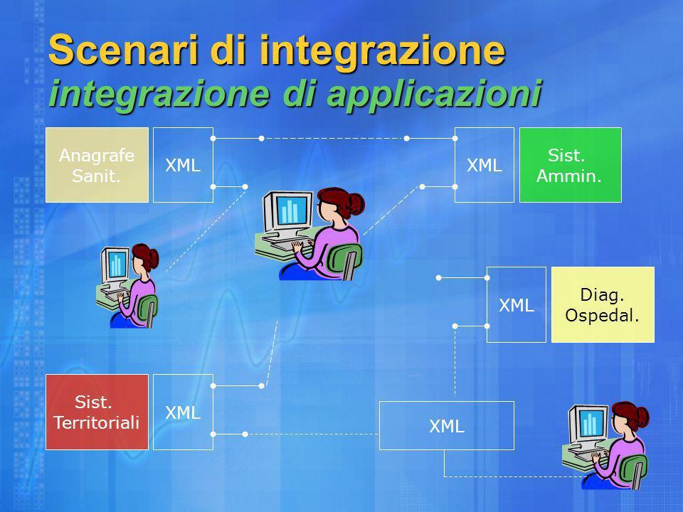 Scenari di integrazione integrazione di applicazioni Anagrafe Sanit.