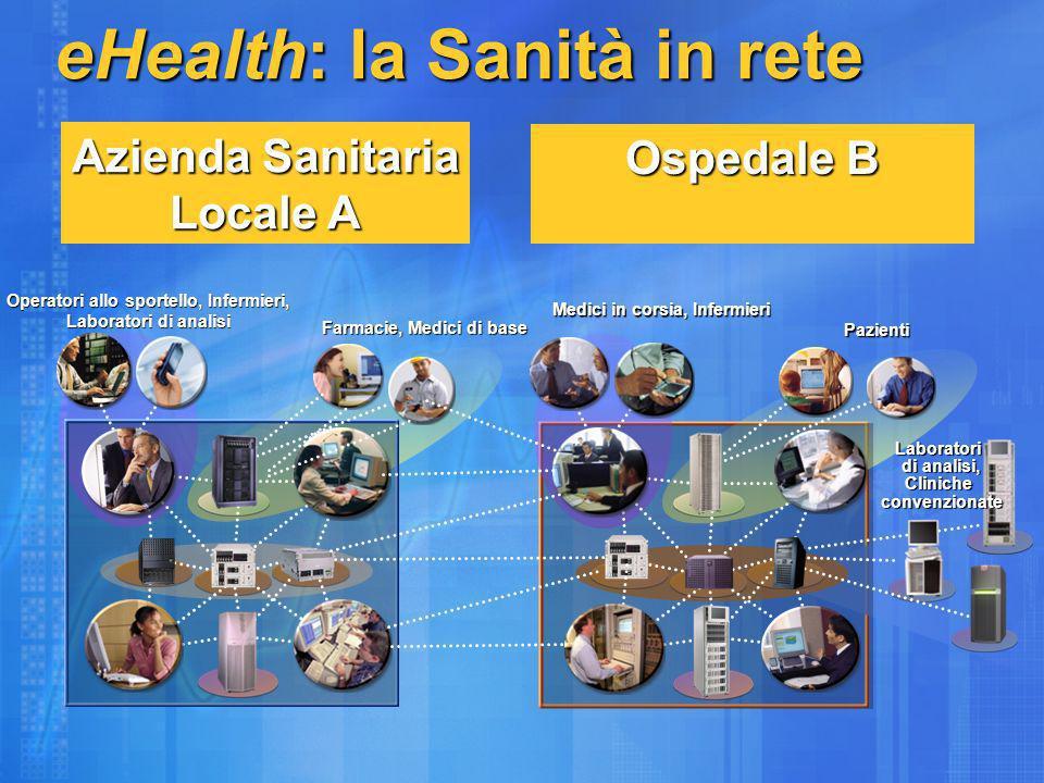 Azienda Sanitaria Locale A Farmacie, Medici di base Operatori allo sportello, Infermieri, Laboratori di analisi Ospedale B Pazienti Medici in corsia, Infermieri eHealth: la Sanità in rete Laboratori di analisi, Cliniche convenzionate