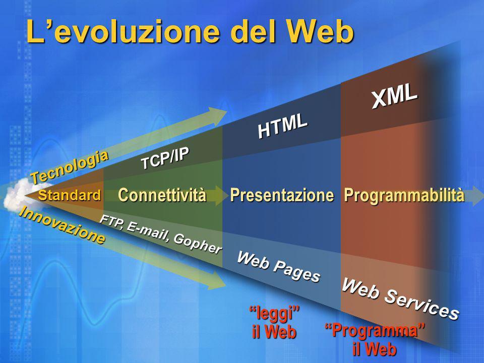 Levoluzione del Web leggi il Web Programma il Web Tecnologia Web Services XML Programmabilità HTML Web Pages Presentazione Standard FTP, E -mail, Gopher T C P/IP Connettività Innovazione