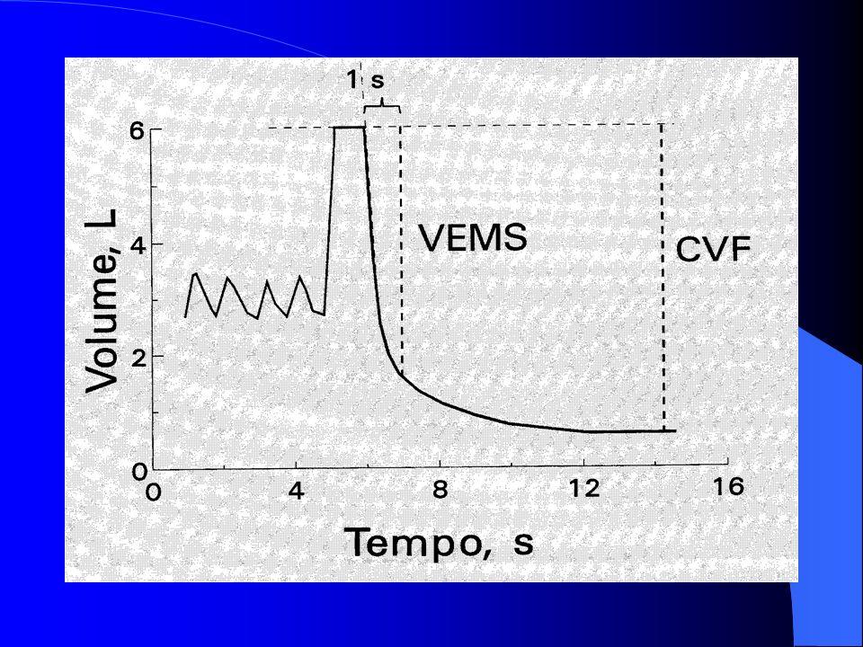 Volumi polmonari nel soggetto normale e nel BPCO COPD TLC IC Volume Normal RV IC TLC FRC/EELV ERV VTVTVTVT IRV FRC/EELV *FRC=TGV