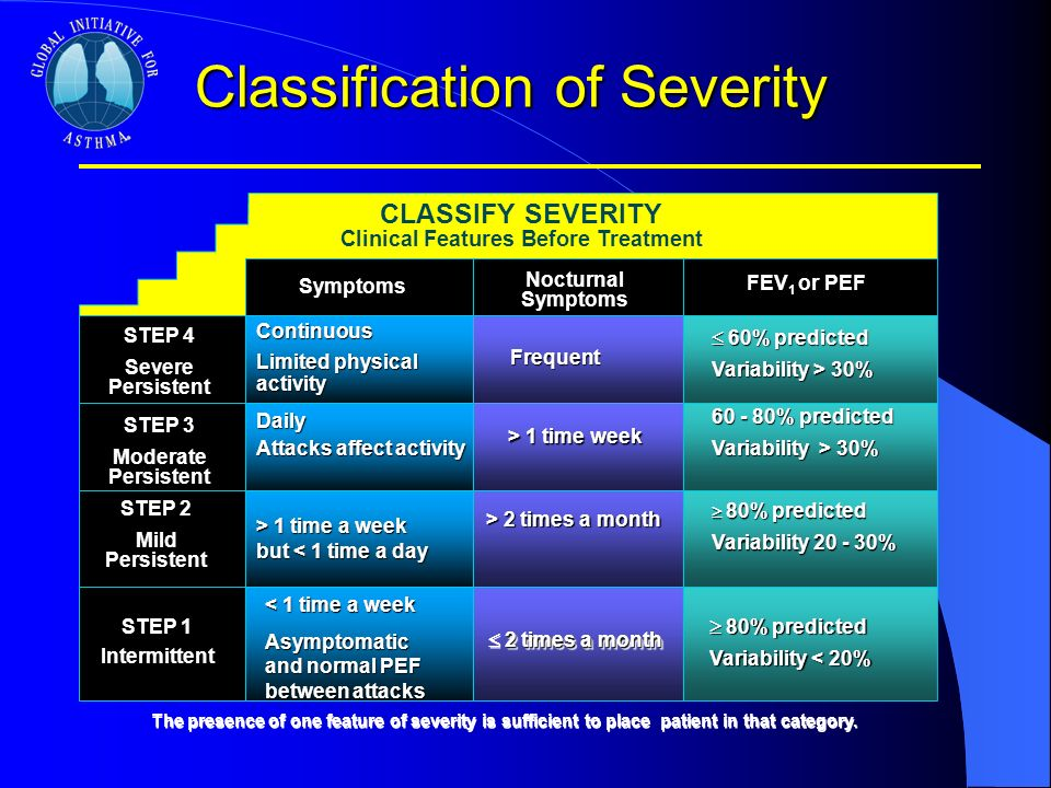Classification of Severity CLASSIFY SEVERITY Clinical Features Before Treatment Symptoms NocturnalSymptoms FEV 1 or PEF STEP 4 Severe Persistent STEP 3 Moderate Persistent STEP 2 Mild Persistent STEP 1 Intermittent Continuous Limited physical activity Daily Attacks affect activity > 1 time a week but 1 time a week but < 1 time a day < 1 time a week Asymptomatic and normal PEF between attacks Frequent > 1 time week > 2 times a month 2 times a month 60% predicted 60% predicted Variability > 30% 60 - 80% predicted Variability > 30% 80% predicted 80% predicted Variability 20 - 30% 80% predicted 80% predicted Variability < 20% The presence of one feature of severity is sufficient to place patient in that category.
