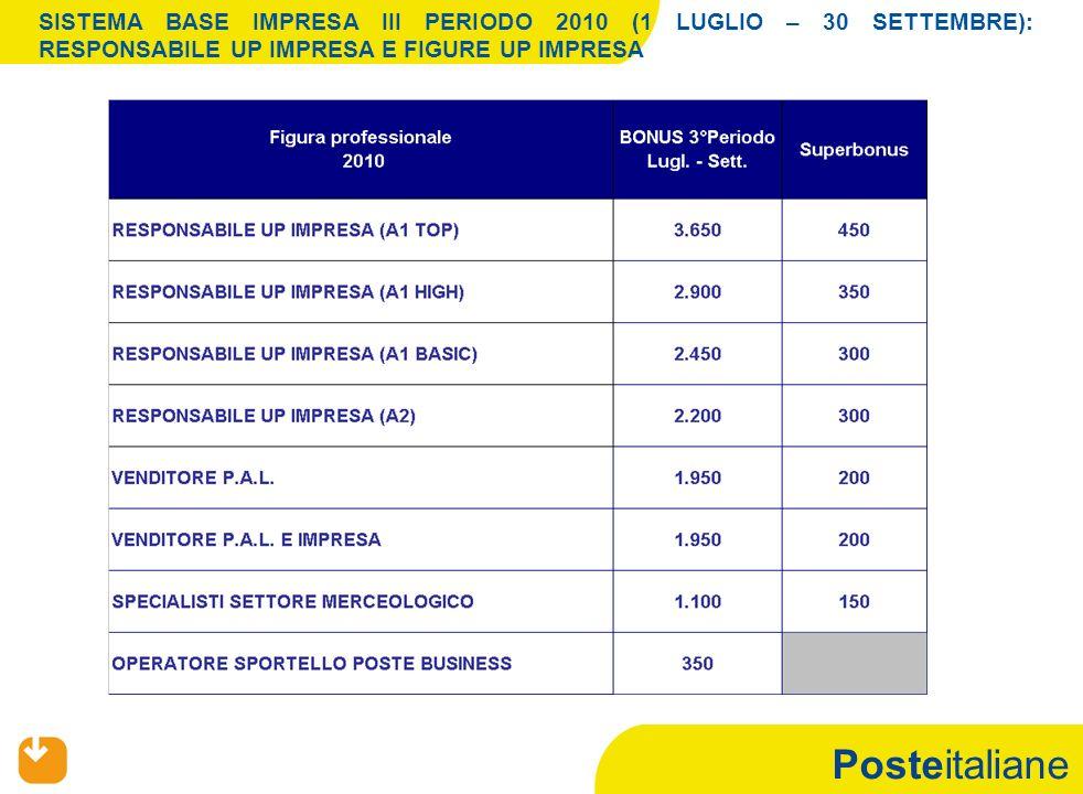 Posteitaliane SISTEMA BASE IMPRESA III PERIODO 2010 (1 LUGLIO – 30 SETTEMBRE): RESPONSABILE UP IMPRESA E FIGURE UP IMPRESA