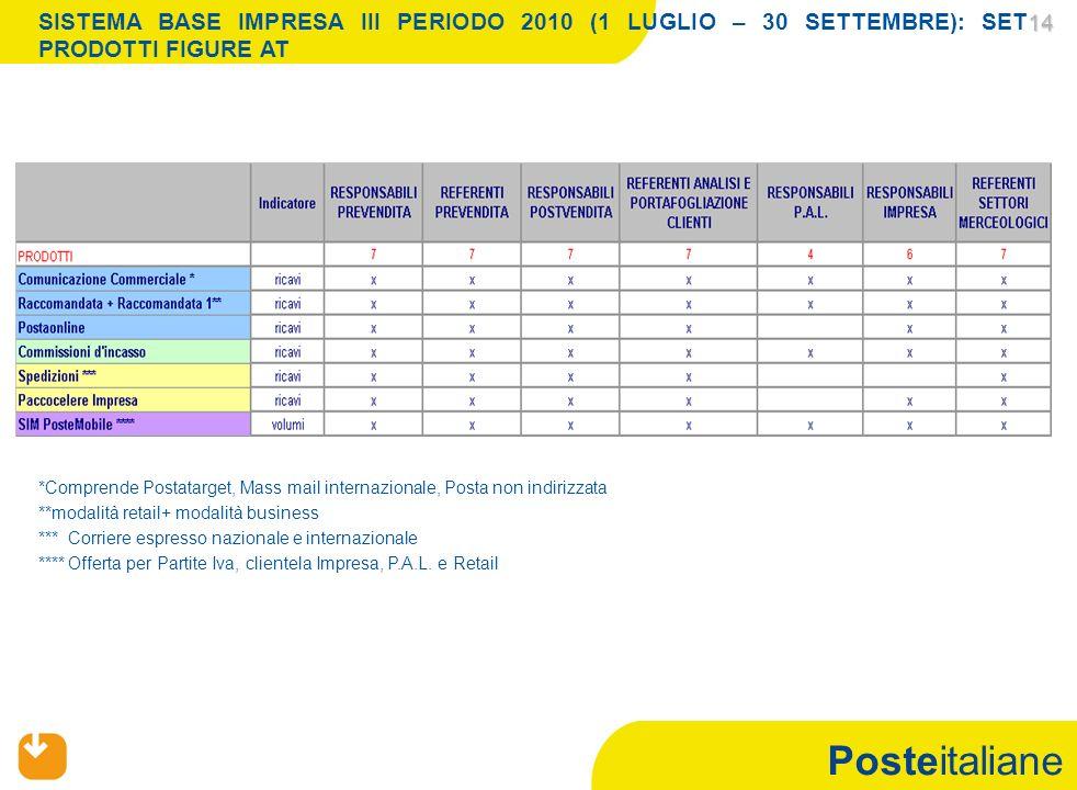 Posteitaliane 14 14 SISTEMA BASE IMPRESA III PERIODO 2010 (1 LUGLIO – 30 SETTEMBRE): SET PRODOTTI FIGURE AT *Comprende Postatarget, Mass mail internaz