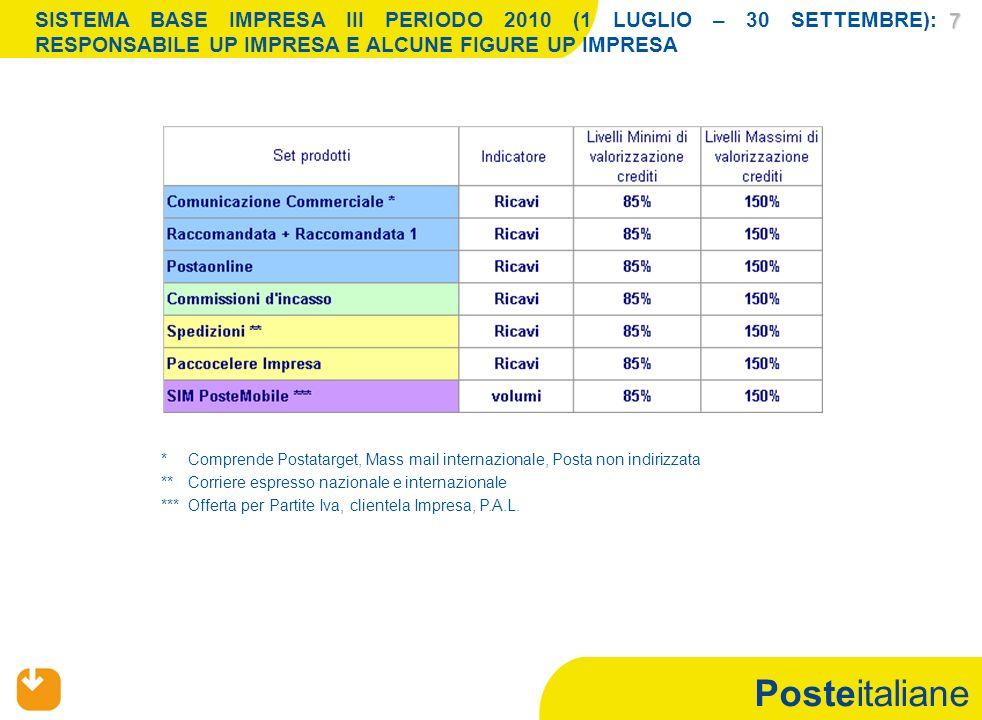 Posteitaliane 7 SISTEMA BASE IMPRESA III PERIODO 2010 (1 LUGLIO – 30 SETTEMBRE): RESPONSABILE UP IMPRESA E ALCUNE FIGURE UP IMPRESA *Comprende Postata