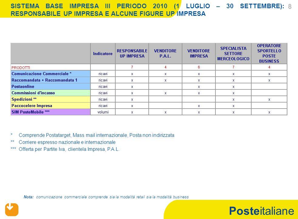 Posteitaliane 8 SISTEMA BASE IMPRESA III PERIODO 2010 (1 LUGLIO – 30 SETTEMBRE): RESPONSABILE UP IMPRESA E ALCUNE FIGURE UP IMPRESA Nota: comunicazion