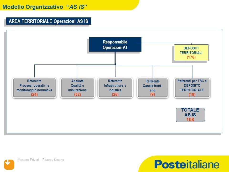 09/02/2014 Mercato Privati - Risorse Umane Modello Organizzativo TO BE Referente Processi Finanziari (27) Referente Processi Finanziari (27) REFERENTI PROCESSI POSTALI E FINANZIARI DELOCALIZZATI SU BASE REGIONALE: LIGURIA, FVG, TRENTINO AA,MARCHE,SARDEGNA,ABRUZZO,BASILICATA CALABRIA,LOMBARDIA Analista Qualità e misurazione (18) Analista Qualità e misurazione (18) Referente Infrastrutture e logistica (36) Referente Infrastrutture e logistica (36) Referente di Canale Front End (18) Referente di Canale Front End (18) Referente Processi Postali (18) Referente Processi Postali (18) NEW Responsabile Operazioni AT Responsabile Operazioni AT DEPOSITI TERRITORIALI (193) DEPOSITI TERRITORIALI (193) AREA TERRITORIALE Operazioni TO BE TOTALE to be 117