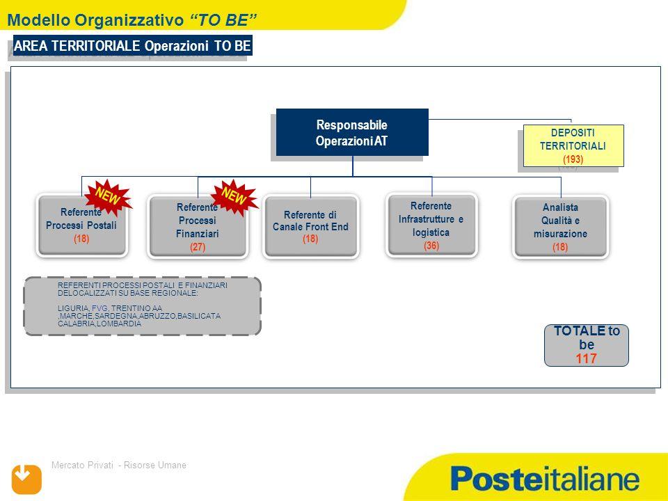 09/02/2014 Mercato Privati - Risorse Umane Modello Organizzativo AS IS Responsabile Operazioni Filiale (132) Responsabile Operazioni Filiale (132) FILIALE: Operazioni Specialista pianificazione e analisi (132) Specialista pianificazione e analisi (132) Specialista infrastrutture e logistica (257) Specialista infrastrutture e logistica (257) Specialista Metodologie di canale (FE) (121) Specialista Metodologie di canale (FE) (121) Sistemista (311) Sistemista (311) Specialista Operation (527) Specialista Operation (527) Operatore Gestione UP (801) Operatore Gestione UP (801) UUPP TOTALE AS IS (2281)