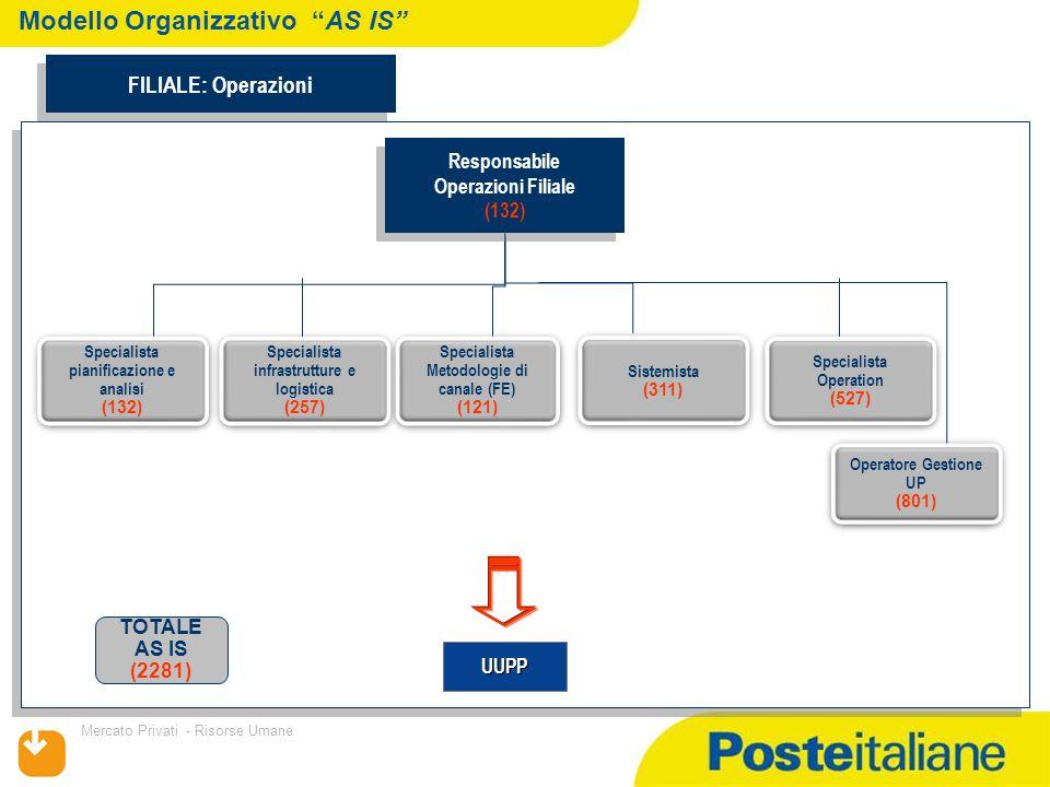 09/02/2014 Mercato Privati - Risorse Umane Sistemista (311) Sistemista (311) Specialista Infrastrutture e Logistica (239) Specialista Infrastrutture e Logistica (239) Responsabile Operazioni Filiale (132) Responsabile Operazioni Filiale (132) Specialista Pianificazione Analisi (132) Specialista Pianificazione Analisi (132) Modello Organizzativo TO BE FILIALE: Operazioni Successioni (Accentramento Servizi al Cliente) Specialista Supporto alla Vendita (700) Specialista Supporto alla Vendita (700) NEW Approvazione 3270 e VMS Approvazione 3270 e VMS ( Accentramento sui Depositi Territoriali) UUPP Operatore gestione UP (646) Operatore gestione UP (646) MAV -Antiriciclaggio (Accentramento Servizi al Cliente) Segnalazioni CAI (Accentramento Servizi al Cliente) TOTALE TO BE 2160