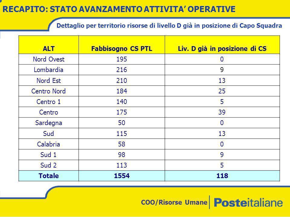 COO/Risorse Umane RECAPITO: STATO AVANZAMENTO ATTIVITA OPERATIVE ALTFabbisogno CS PTLLiv.