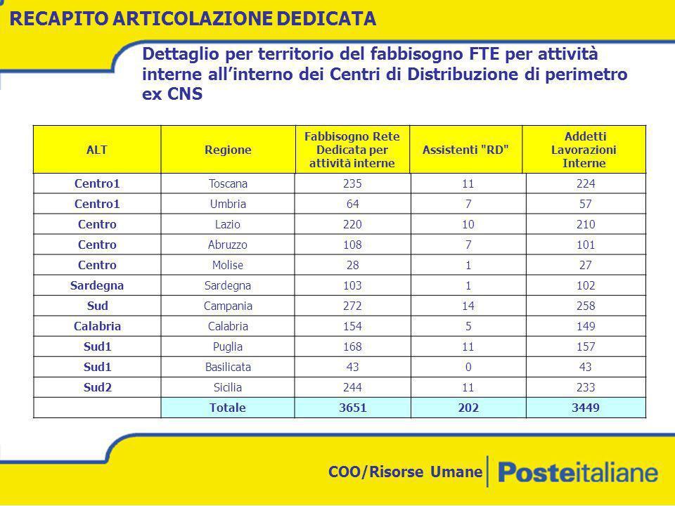 COO/Risorse Umane Personale CNS dedicato ad attività interne ALTREGIONE sedi coincid enti entr o 10 km tra 10 e 20 km tra 20 e 30 km tra 30 e 50 km tra 50 e 80 km tra 80 e 100 km oltre 100 km base esoda bile Totale complessi vo Nord OvestPiemonte127422313459258256 Valle d Aosta 121 04 Liguria311910911 484 Lombardia 21815567182 6625551 Nord EstVeneto8557601671 28236 Trentino AA18413124 354 Friuli VG21111654426372 Centro Nord Emilia Romagna9235451391154205 Marche3451211910 1385 Centro1Toscana9335411617 147223 Umbria3148481 10268 RECAPITO ARTICOLAZIONE DEDICATA