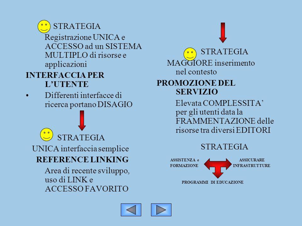 STRATEGIA Registrazione UNICA e ACCESSO ad un SISTEMA MULTIPLO di risorse e applicazioni INTERFACCIA PER LUTENTE Differenti interfacce di ricerca portano DISAGIO STRATEGIA UNICA interfaccia semplice REFERENCE LINKING Area di recente sviluppo, uso di LINK e ACCESSO FAVORITO STRATEGIA MAGGIORE inserimento nel contesto PROMOZIONE DEL SERVIZIO Elevata COMPLESSITA per gli utenti data la FRAMMENTAZIONE delle risorse tra diversi EDITORI STRATEGIA ASSISTENZA e ASSICURARE FORMAZIONE INFRASTRUTTURE PROGRAMMI DI EDUCAZIONE