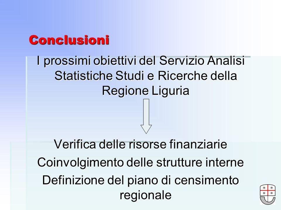 Conclusioni I prossimi obiettivi del Servizio Analisi Statistiche Studi e Ricerche della Regione Liguria Verifica delle risorse finanziarie Coinvolgimento delle strutture interne Definizione del piano di censimento regionale
