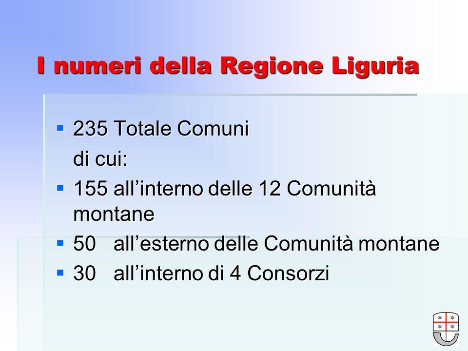 I numeri della Regione Liguria 235 Totale Comuni 235 Totale Comuni di cui: 155 allinterno delle 12 Comunità montane 155 allinterno delle 12 Comunità montane 50 allesterno delle Comunità montane 50 allesterno delle Comunità montane 30 allinterno di 4 Consorzi 30 allinterno di 4 Consorzi