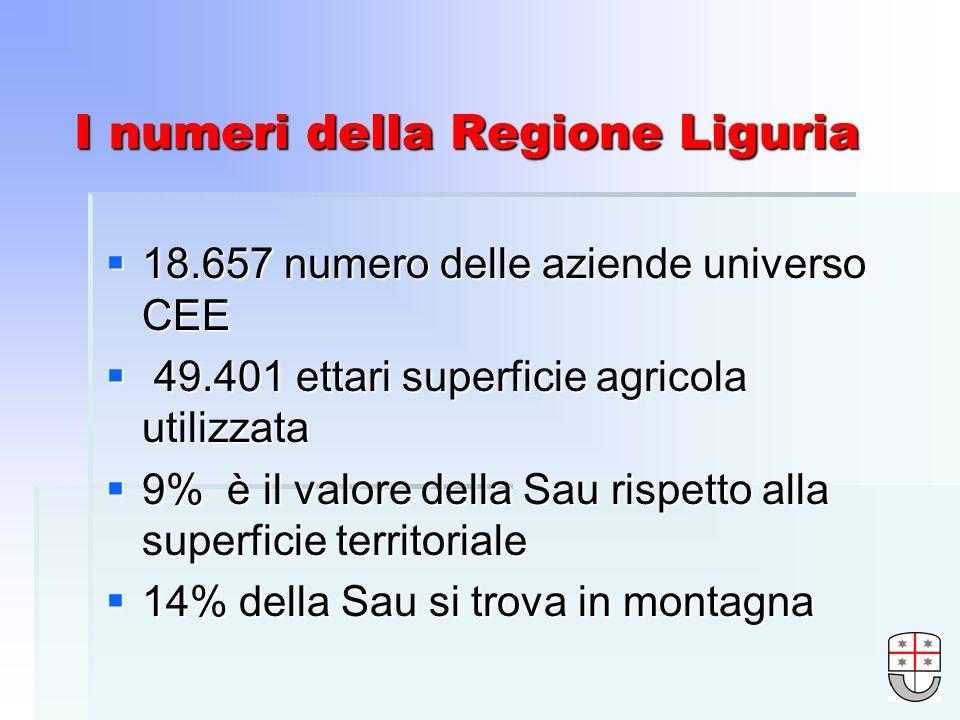 I numeri della Regione Liguria 18.657 numero delle aziende universo CEE 18.657 numero delle aziende universo CEE 49.401 ettari superficie agricola utilizzata 49.401 ettari superficie agricola utilizzata 9% è il valore della Sau rispetto alla superficie territoriale 9% è il valore della Sau rispetto alla superficie territoriale 14% della Sau si trova in montagna 14% della Sau si trova in montagna