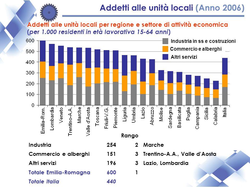 Industria in ss e costruzioni Commercio e alberghi Altri servizi Addetti alle unità locali per regione e settore di attività economica ( per 1.000 residenti in età lavorativa 15-64 anni ) Addetti alle unità locali (Anno 2006) Rango Industria2542Marche Commercio e alberghi1513Trentino-A.A., Valle d Aosta Altri servizi1963Lazio, Lombardia Totale Emilia-Romagna6001 Totale Italia440