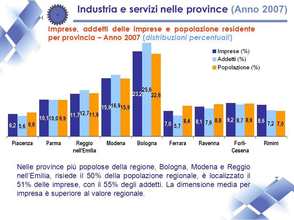 Imprese, addetti delle imprese e popolazione residente per provincia – Anno 2007 ( distribuzioni percentuali ) Nelle province più popolose della regione, Bologna, Modena e Reggio nellEmilia, risiede il 50% della popolazione regionale, è localizzato il 51% delle imprese, con il 55% degli addetti.