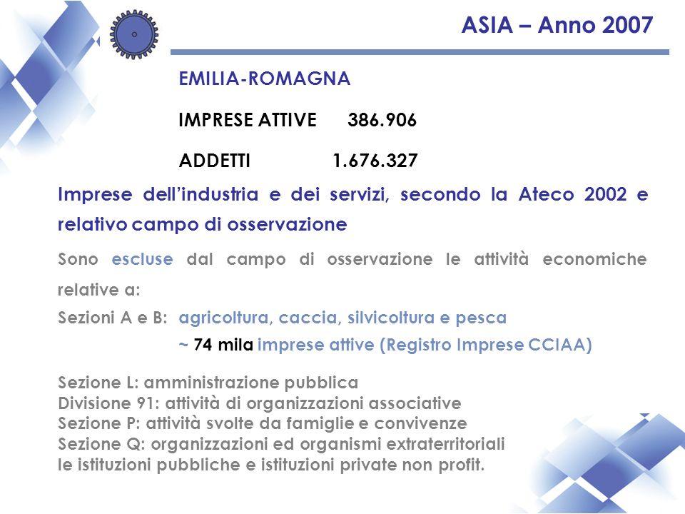 ASIA – Anno 2007 EMILIA-ROMAGNA IMPRESE ATTIVE 386.906 ADDETTI1.676.327 Imprese dellindustria e dei servizi, secondo la Ateco 2002 e relativo campo di osservazione Sono escluse dal campo di osservazione le attività economiche relative a: Sezioni A e B:agricoltura, caccia, silvicoltura e pesca ~ 74 mila imprese attive (Registro Imprese CCIAA) Sezione L: amministrazione pubblica Divisione 91: attività di organizzazioni associative Sezione P: attività svolte da famiglie e convivenze Sezione Q: organizzazioni ed organismi extraterritoriali le istituzioni pubbliche e istituzioni private non profit.