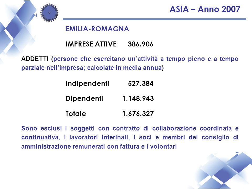 ASIA – Anno 2007 EMILIA-ROMAGNA IMPRESE ATTIVE 386.906 ADDETTI (persone che esercitano unattività a tempo pieno e a tempo parziale nellimpresa; calcolate in media annua) Indipendenti 527.384 Dipendenti1.148.943 Totale1.676.327 Sono esclusi i soggetti con contratto di collaborazione coordinata e continuativa, i lavoratori interinali, i soci e membri del consiglio di amministrazione remunerati con fattura e i volontari