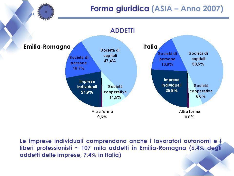 Forma giuridica (ASIA – Anno 2007) ADDETTI Le imprese individuali comprendono anche i lavoratori autonomi e i liberi professionisti ~ 107 mila addetti in Emilia-Romagna (6,4% degli addetti delle imprese, 7,4% in Italia) Emilia-RomagnaItalia