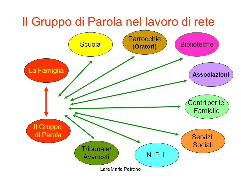 Lara Maria Patrono Il Gruppo di Parola nel lavoro di rete Il Gruppo di Parola N. P. I. Servizi Sociali Centri per le Famiglie La Famiglia Scuola Parro