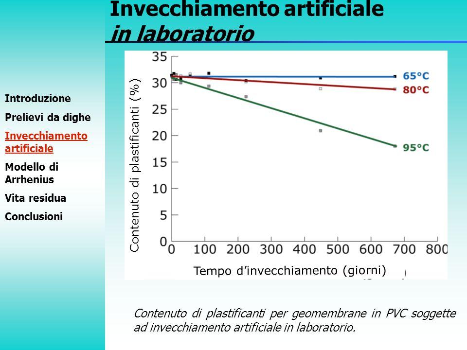 Contenuto di plastificanti (%) Introduzione Prelievi da dighe Invecchiamento artificiale Modello di Arrhenius Vita residua Conclusioni Invecchiamento