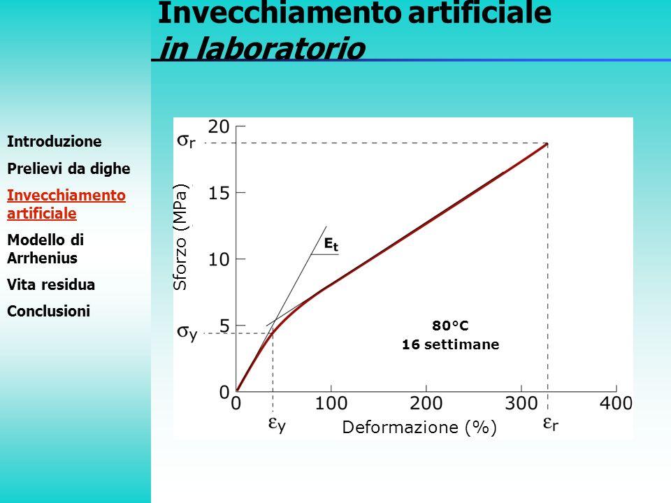 Sforzo (MPa) Deformazione (%) 80°C 16 settimane Invecchiamento artificiale in laboratorio Introduzione Prelievi da dighe Invecchiamento artificiale Mo