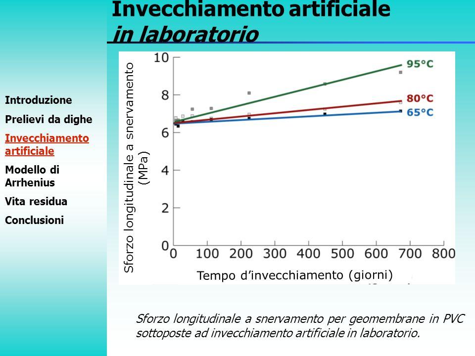 Sforzo longitudinale a snervamento (MPa) Introduzione Prelievi da dighe Invecchiamento artificiale Modello di Arrhenius Vita residua Conclusioni Invec