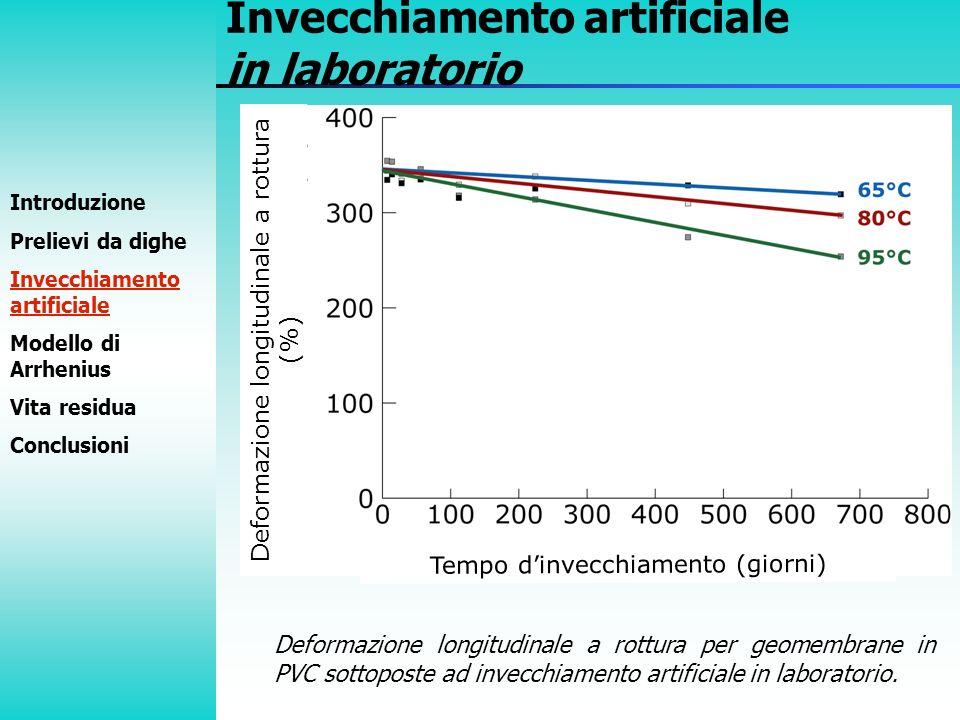 Deformazione longitudinale a rottura (%) Introduzione Prelievi da dighe Invecchiamento artificiale Modello di Arrhenius Vita residua Conclusioni Invec